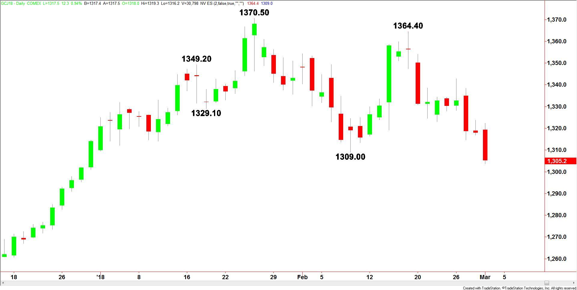 Ultime Notizie Previsioni Prezzo dell'Oro News - Intopic